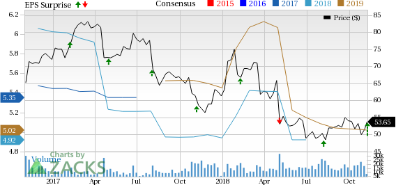 Cardinal Health's (CAH) solid segmental performance buoys optimism. FY19 view reiterated.