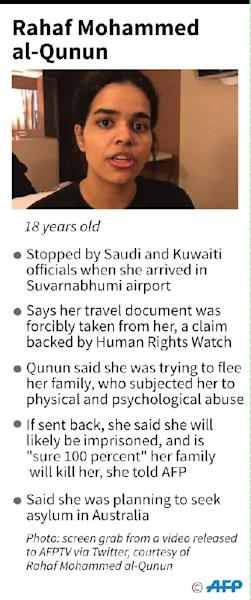 Factfile on what we know so far about the 18-year-old Saudi woman Rahaf Mohammed al-Qunun who has reportedly been detained at Suvarnabhumi airport in Bangkok (AFP Photo/John SAEKI)