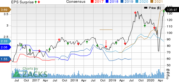 Royal Gold Inc Price, Consensus and EPS Surprise