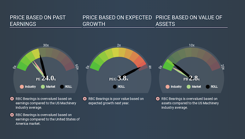 NasdaqGS:ROLL Price Estimation Relative to Market March 27th 2020