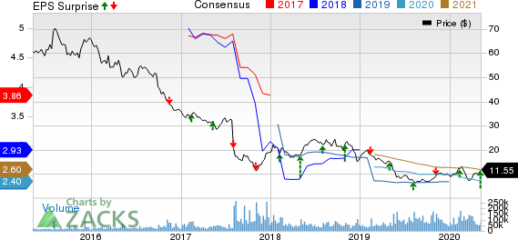Teva Pharmaceutical Industries Ltd Price, Consensus and EPS Surprise