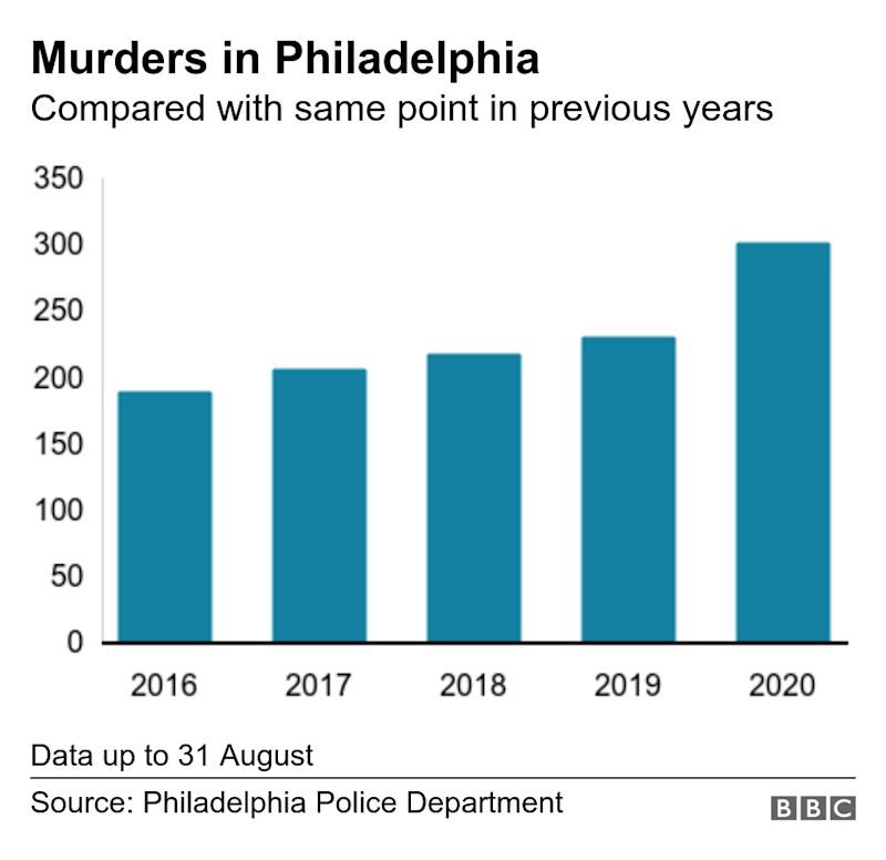 Murders in Philadelphia. Compared with July of previous years. Data up to 30 July.