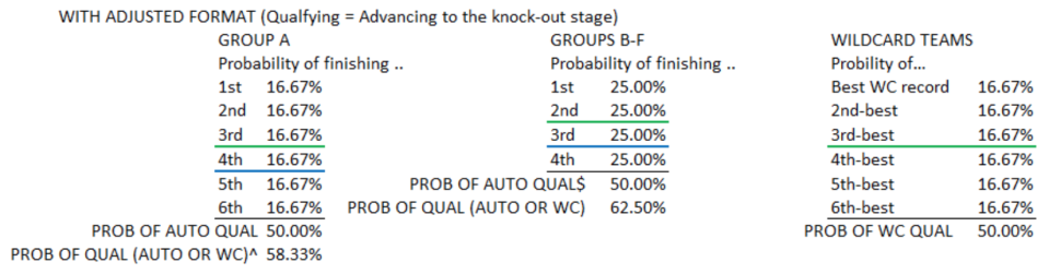 PROB OF QUAL (GROUP A) = probability of finishing 1st + probability of 2nd + probability of 3rd + probability of finishing 4th with more points than three 3rd-place finishers. (Courtesy of Caleb Wilson)