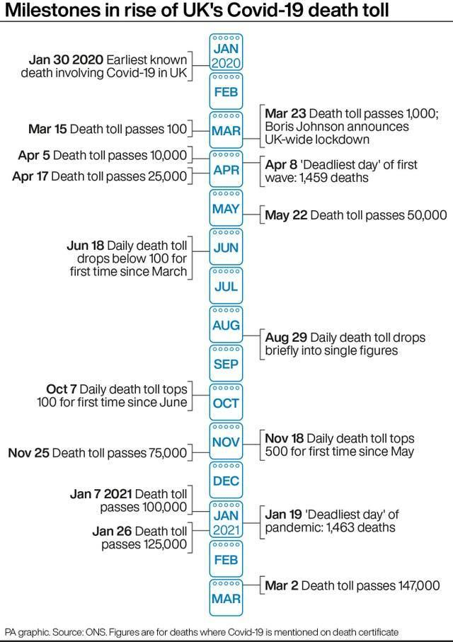 Milestones in rise of UK's Covid-19 death toll
