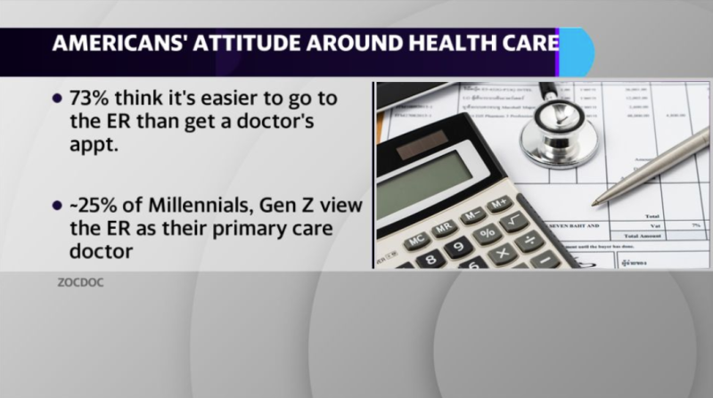 Zocdoc released a new study that offers insight into Gen Z, Millennial, Gen X and Boomer attitudes around health care costs and how they use the ER vs. primary care when seeking medical attention.