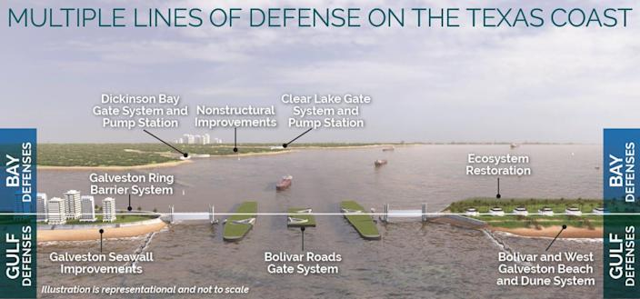 Graphic of proposed flood-control system for Galveston Bay