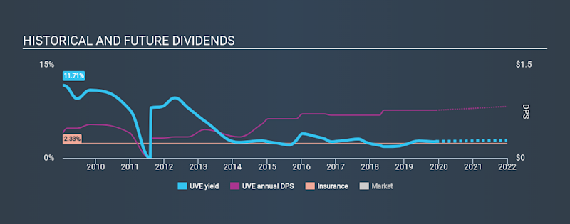 NYSE:UVE Historical Dividend Yield, December 8th 2019