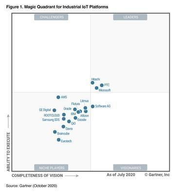 PTC named a Leader in Gartner Magic Quadrant for IIoT Platforms, and positioned furthest to the right for Completeness of Vision.