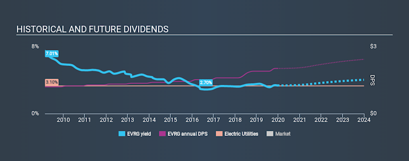 NYSE:EVRG Historical Dividend Yield, December 22nd 2019