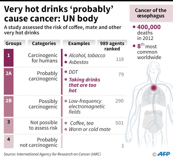 Results of a study suggesting that very hot drinks probably cause oesophagal cancer (AFP Photo/Alain Bommenel, Kun Tian)