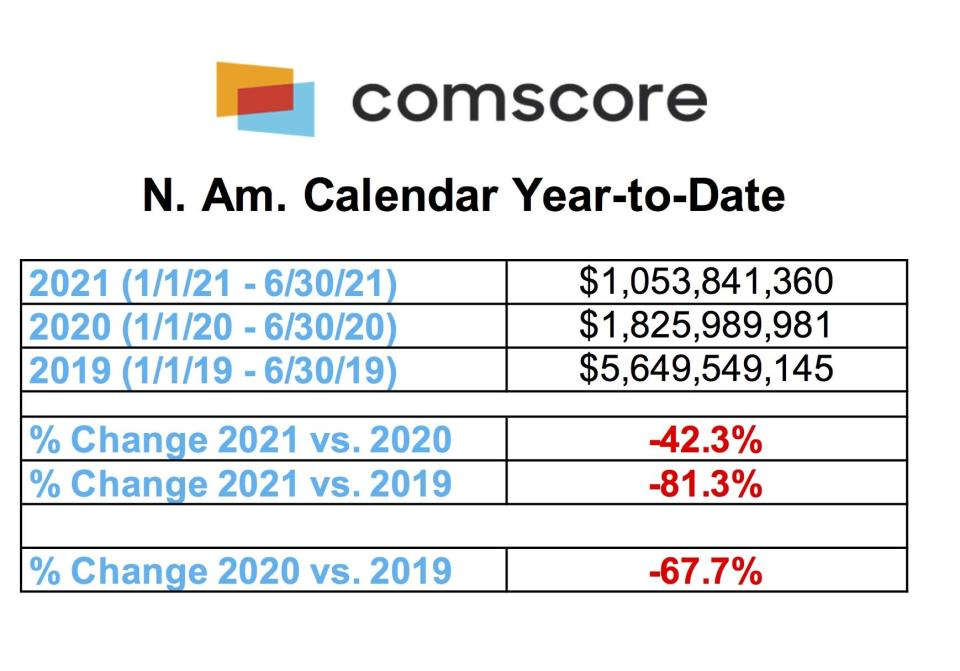 As the year reaches its midpoint, the overall domestic box office has reached .05 billion, marking a decline of 42.3% from 2020 and 81.3% from 2019. - Credit: Comscore