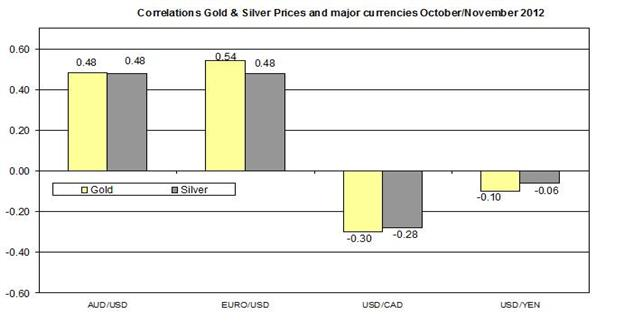 Guest_Commentary_Gold_Silver_Outlook_November_9_2012_body_Correlation_2_November_9.png, Guest Commentary: Gold & Silver Daily Outlook 11.09.2012