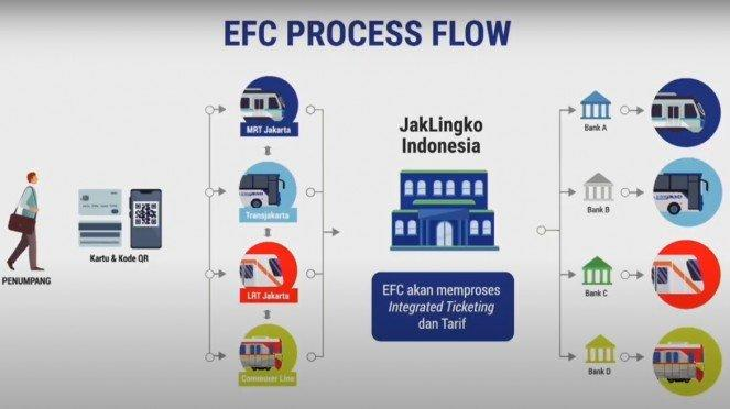 Electronic Fare Collection di Jabodetabek