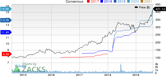 Chemed Corporation Price and Consensus