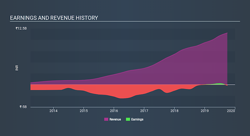 NYSE:AZRE Income Statement, January 12th 2020
