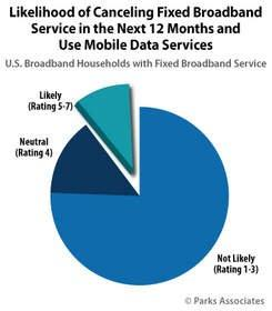 Parks Associates: 10% of U.S. broadband households likely to cancel their fixed broadband Internet service over next 12 months