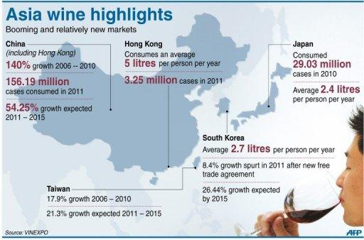 Graphic on the Asian wine market, expected to account for more than half of worldwide growth in consumption over the next three years