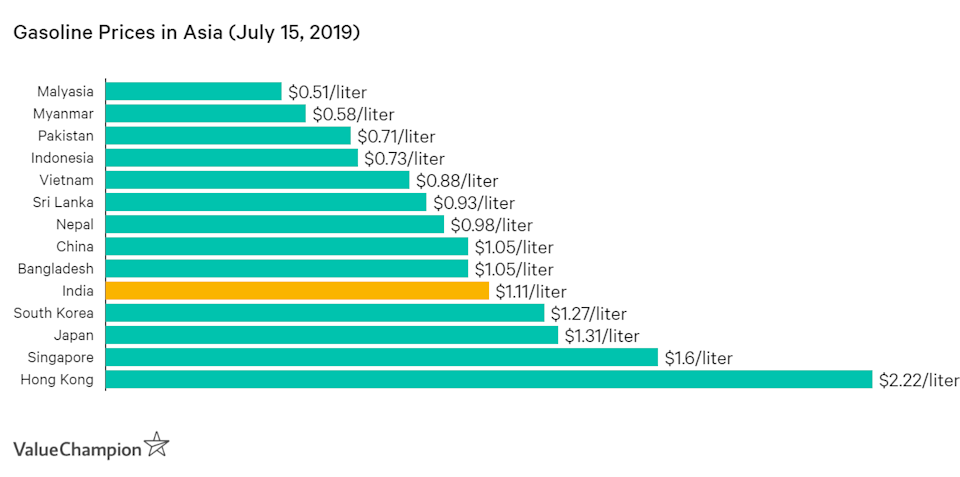 Petrol price in India is very high compared to other countries like Pakistan, Nepal and Malaysia, though it's still lower than that of Korea, Japan and Singapore.