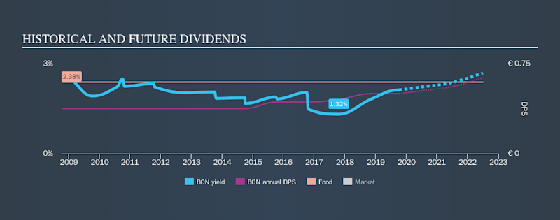 ENXTPA:BON Historical Dividend Yield, October 7th 2019