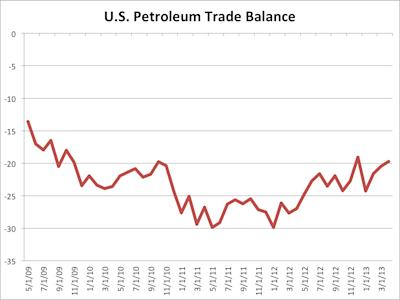 us petroleum trade balance