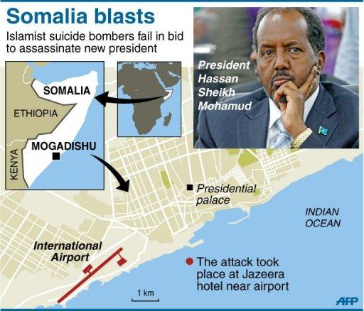 Somalia's new president survives suicide bomb attack