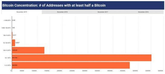 <small>Bitcoin concentration</small>