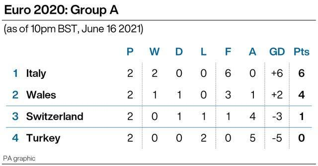 Current state of Group A