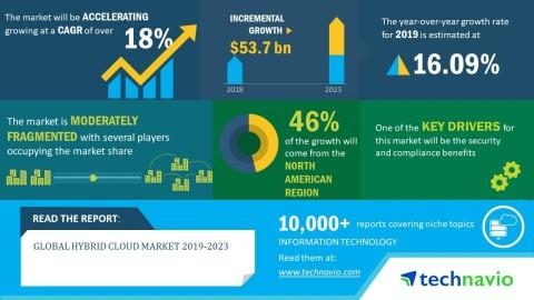Global Hybrid Cloud Market 2019-2023|18% CAGR Projection over the Next Five Years | Technavio