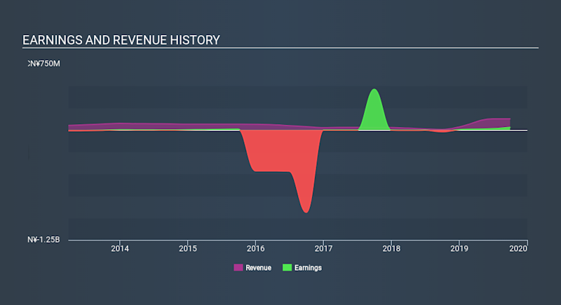 SGX:LUY Income Statement, January 3rd 2020