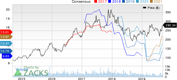 Bull of the Day: NetEase (NTES)