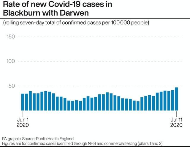Rate of new Covid-19 cases in Blackburn with Darwen