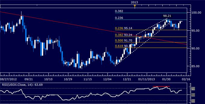 Forex_US_Dollar_Chart_Setup_Shows_Reversal_Warning_Signs_body_Picture_8.png, Forex: US Dollar Chart Setup Shows Reversal Warning Signs