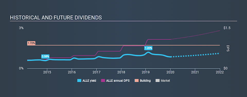NYSE:ALLE Historical Dividend Yield, January 3rd 2020