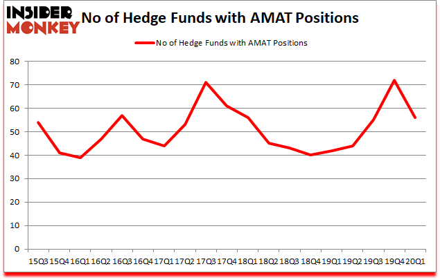 Is AMAT A Good Stock To Buy?