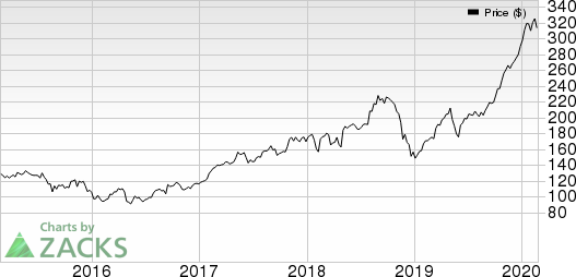 J. C. Penney Company, Inc. Price and EPS Surprise