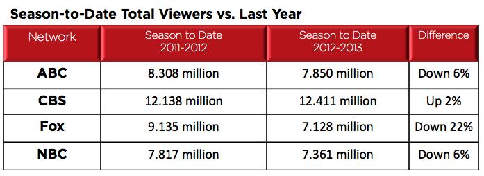 Midseason Ratings: Every Network But CBS Down as Fox Climbs to 2nd