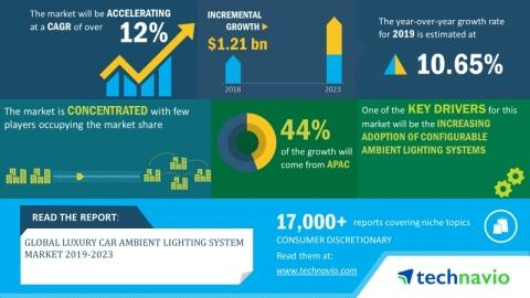 Global Luxury Car Ambient Lighting System Market 2019-2023   Development of Integrated Comfort Features in Luxury Cars to Boost Growth   Technavio