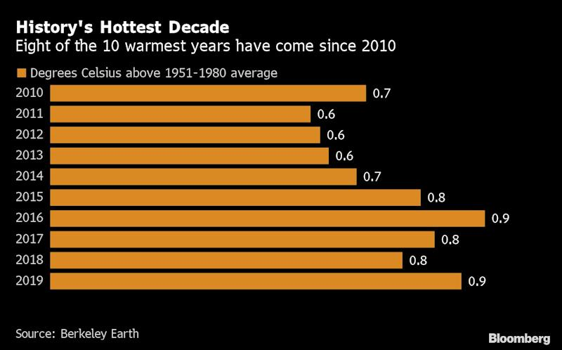 Second Hottest Year on Record Capped Warmest-Ever Decade