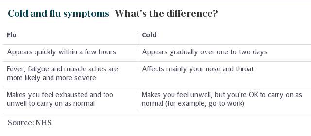 Cold and flu symptoms | What's the difference?