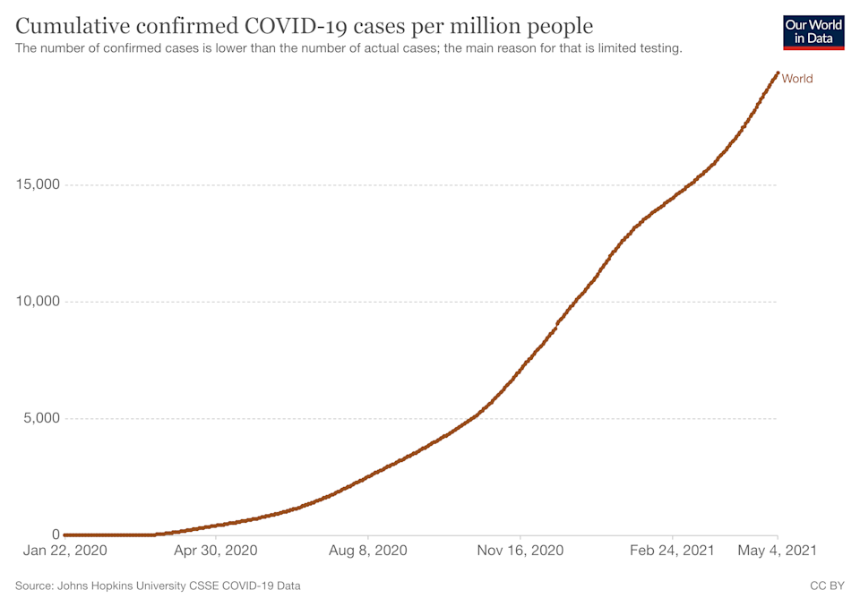 A chart demonstrating the acceleration of COVID-19 cases in 2021. (Our World in Data)