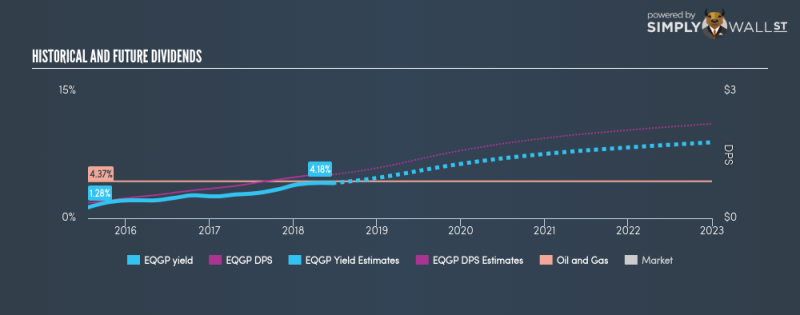 NYSE:EQGP Historical Dividend Yield June 23rd 18