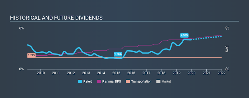 NYSE:R Historical Dividend Yield, December 11th 2019