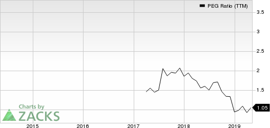TriState Capital Holdings, Inc. PEG Ratio (TTM)