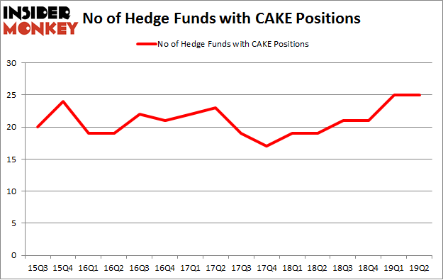 No of Hedge Funds with CAKE Positions