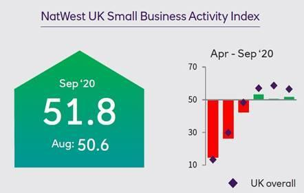 Natwest UK Small Businesses Activity Index for April to September. Chart: NatWest