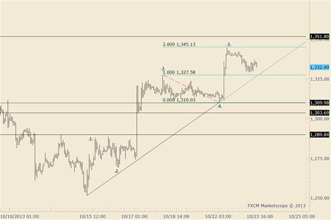 eliottWaves_gold_1_body_gold.png, Gold Remains Pressured; Risk on Shorts Moved Down to 1315