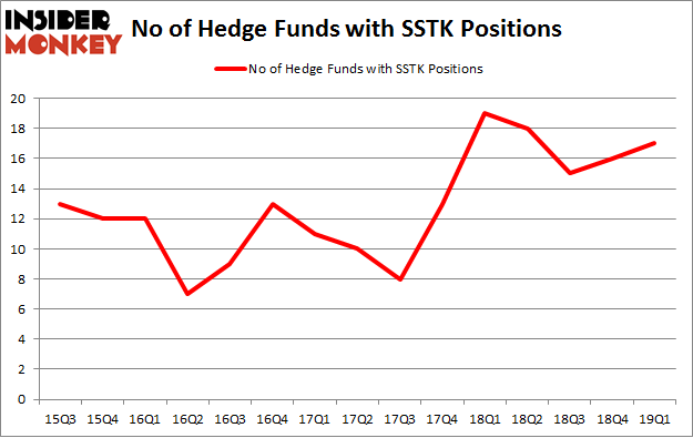 No of Hedge Funds with SSTK Positions