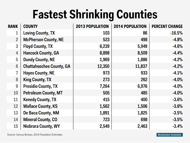 county table lowest total