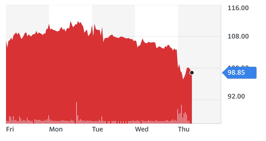 Ted Baker share chart (price shown in US dollars). Chart: Yahoo Finance