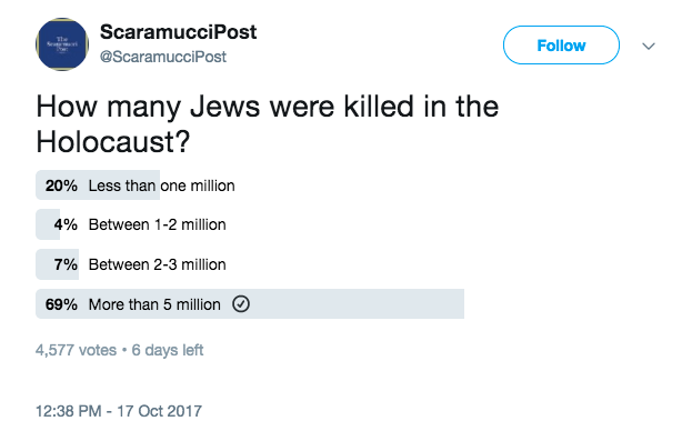 Anthony Scaramucci'snew media organization is sparking outrage for a poll question asking readers how many Jews they thought had been murdered during the Holocaust.